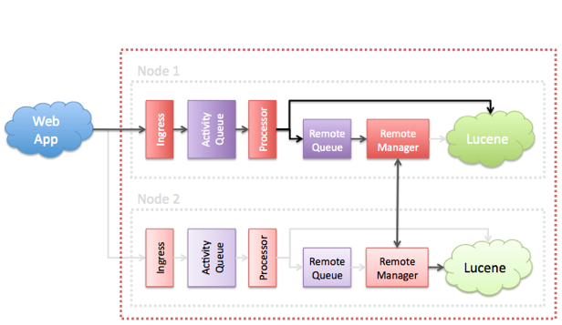 Core Help - Failover and Data Recovery in the Activity Engine